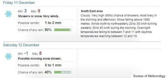Snow Forecast For Hobart During Australia West Indies First Cricket Test.