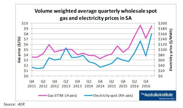Are electricity price rises due to increased renewable production? There is no correlation, even in the usual example given, South Australia, the report found. But there seems to be a correlation between electricity prices and the prices of gas.