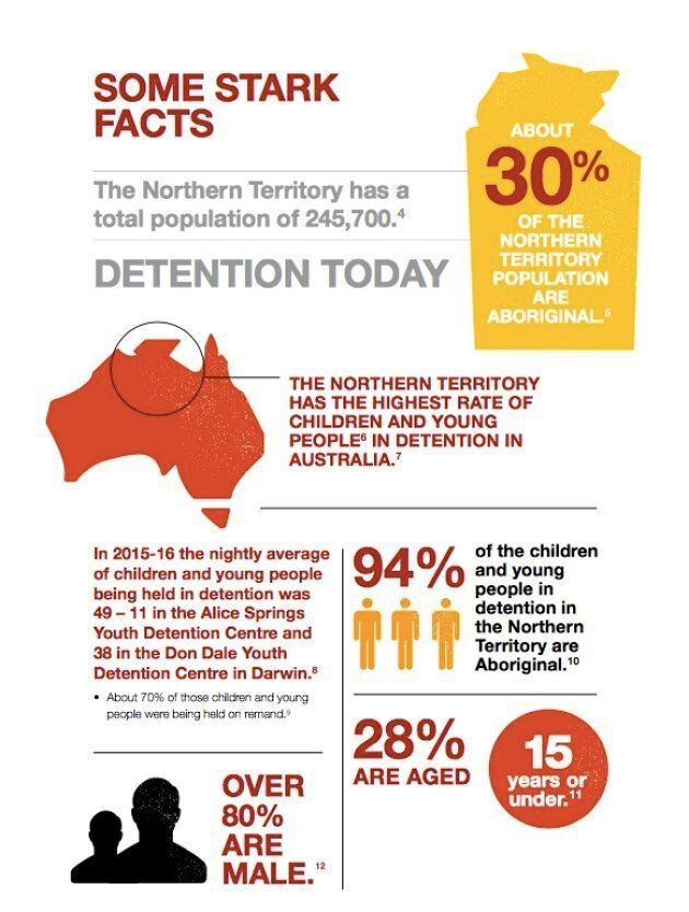 Statistics form the NT Royal Commission's interim report shows 94 percent of youth in detention in the...