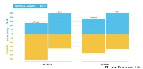 United Nations Human Development Report Ranks Australia As Second Best Globally, With Norway Coming