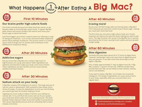 A Big Mac Takes Three Days To Digest, According To