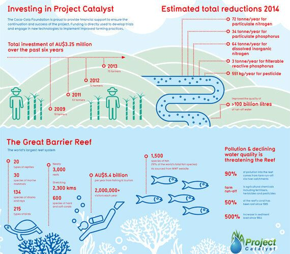 Farmers Try New Ways To Reduce Great Barrier Reef Impact With Project