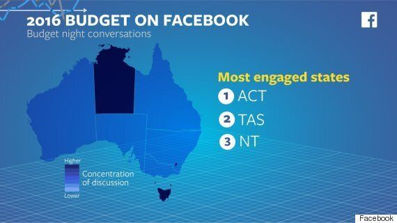 NT Facebook Users Care More About The Budget Than NSW,