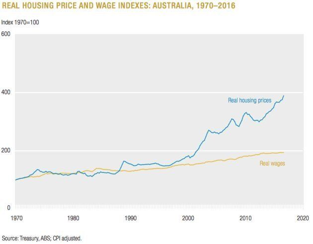 The gap between wages and housing costs is projected to
