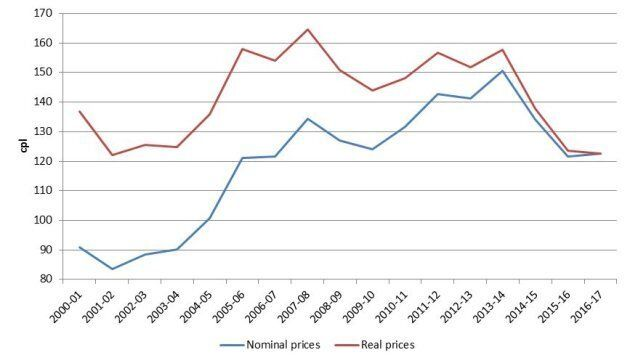 Annual average retail petrol prices in the five largest cities in nominal and real terms: 2000-01 to
