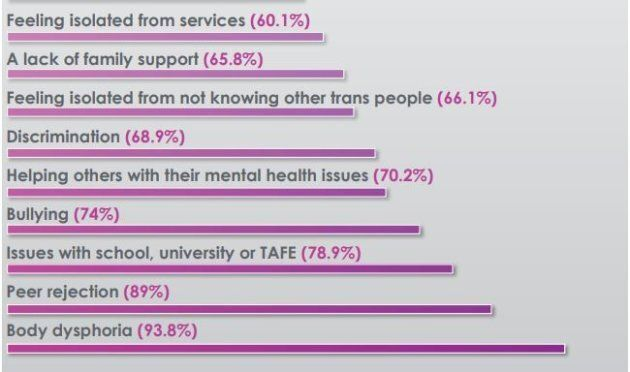 Potential drivers of poor mental health, as cited by study