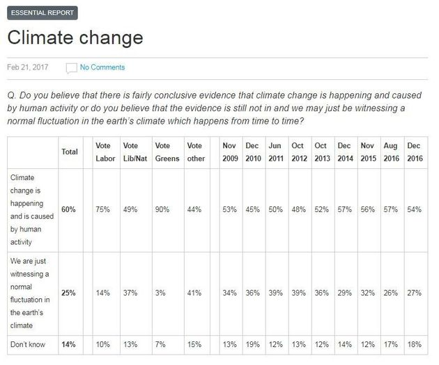 The Best Evidence Yet Of A Seismic Shift In Opinion On Climate