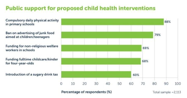 Australian's support for proposed health measures to tackle obesity.