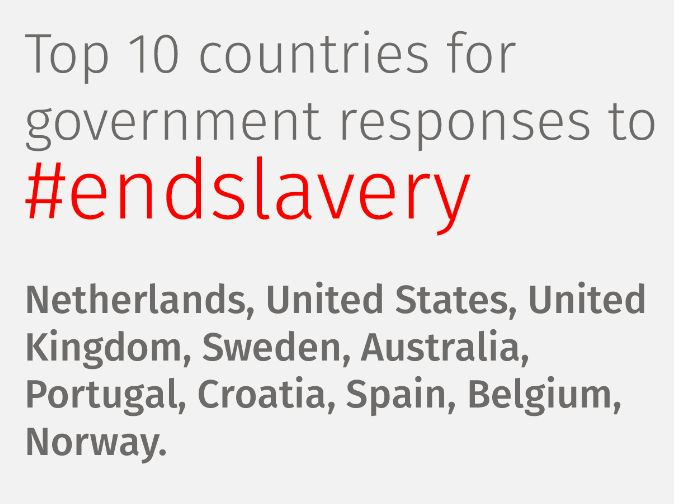 There is an estimated 4,300 enslaved people living in Australia.