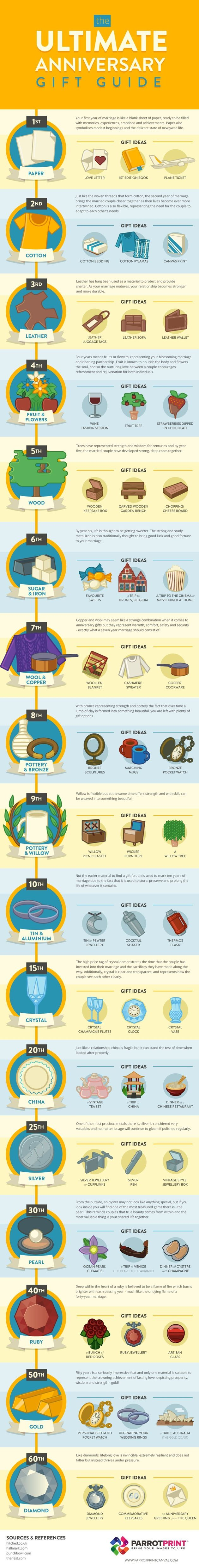 A Guide To Traditional Anniversary Gifts And Modern
