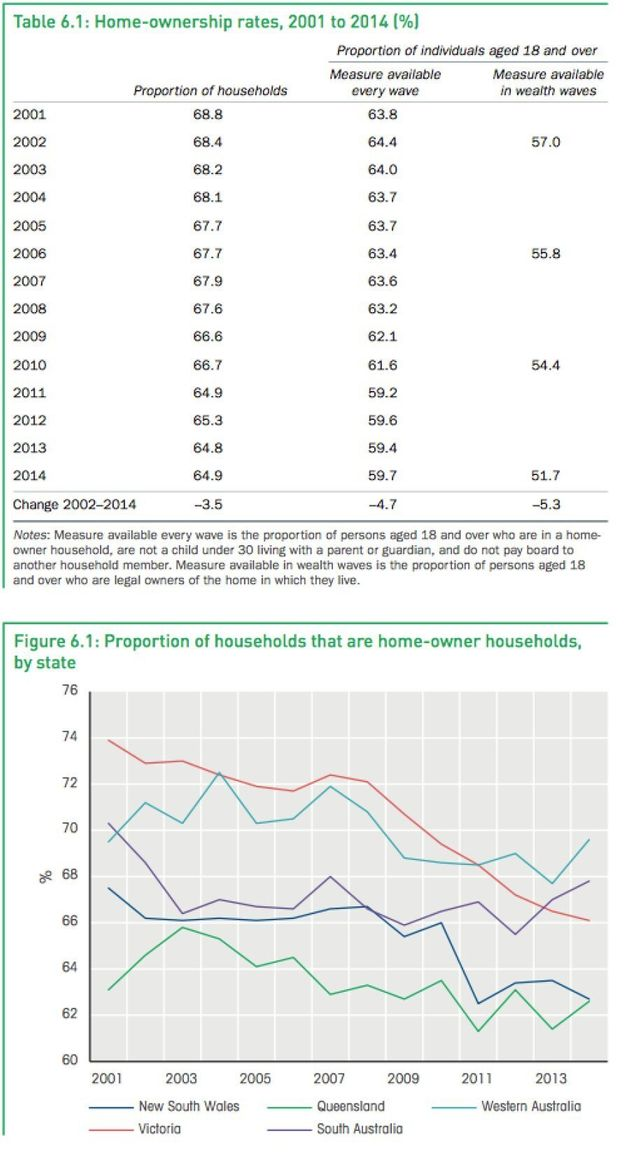 The tables shows a slow but steady decline in the proportion of households that are home-owner households....