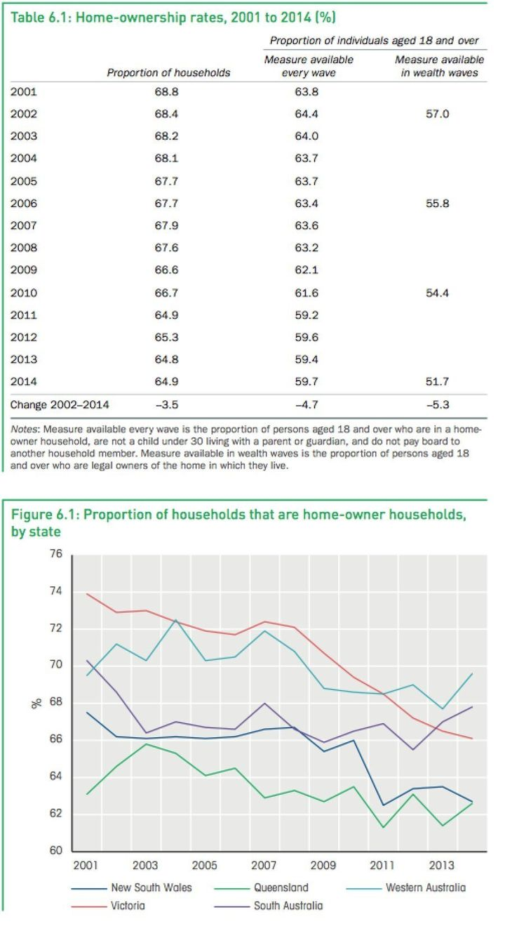 The tables shows a slow but steady decline in the proportion of households that are home-owner households. In 2001, 68.8 percent of households were owner-occupied, while 64.9 percent of households were owner-occupied in 2014, a fall of 3.9 percentage points, according to the 2016 HILDA report.