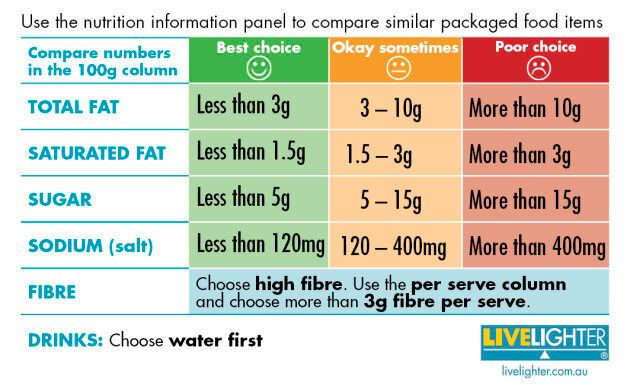 Use this nutrition information panel guide when choosing packaged snacks.