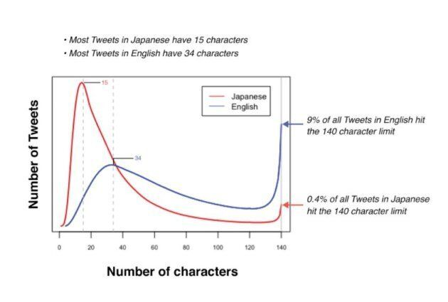 Nine percent of tweets in English hit the 140 character