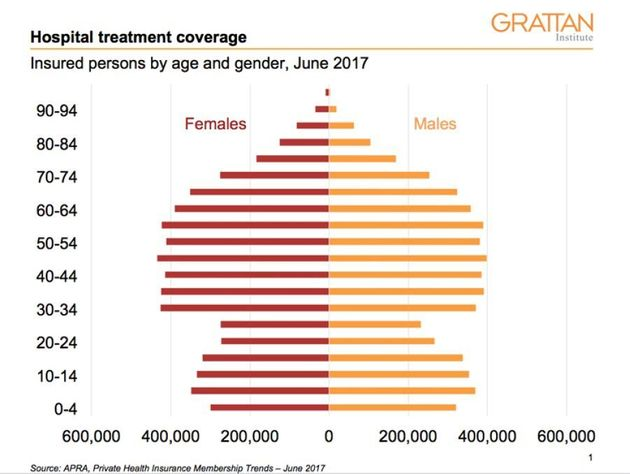 Age distribution of people paying for hospital treatment through private health insurance in June