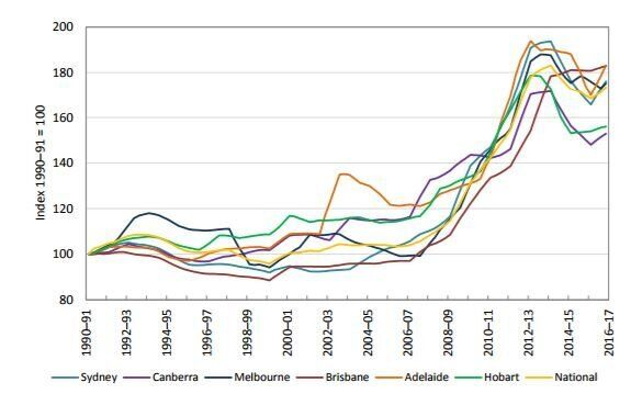 This graph shows the relative rise of power prices as an index (not in real dollar