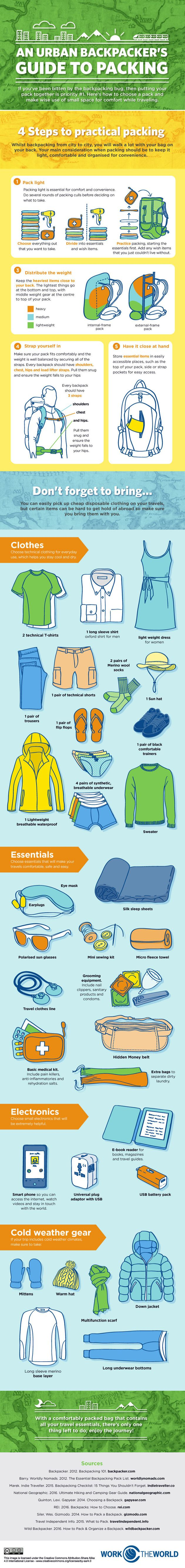 A Backpacker's Guide To Packing A