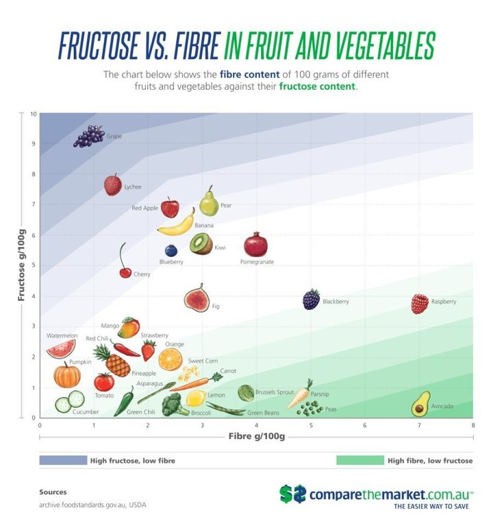 A chart outlining the fructose content of different fruit and veggies. Important note: eating fruit is better than eating none at all.