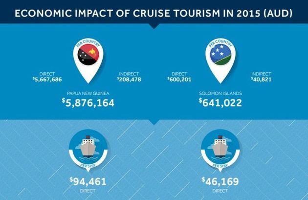 How Your Money Makes It From The Cruise Ship To The