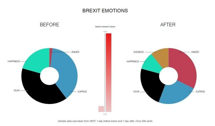 Vent and VINAYA released a snapshot of people's emotions during Brexit revealing 10 times more emotions being expressed the day that followed the news.