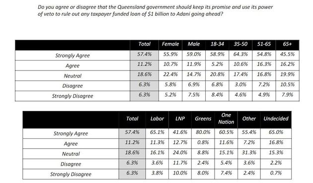Even Conservative Queenslanders Hate The Idea Of Adani Getting Government