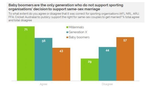 Aussies Totally Supported Sporting Codes Backing Marriage Equality, Survey