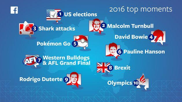 Malcolm Turnbull, Pokemon GO Dominate 2016 Aussie Facebook