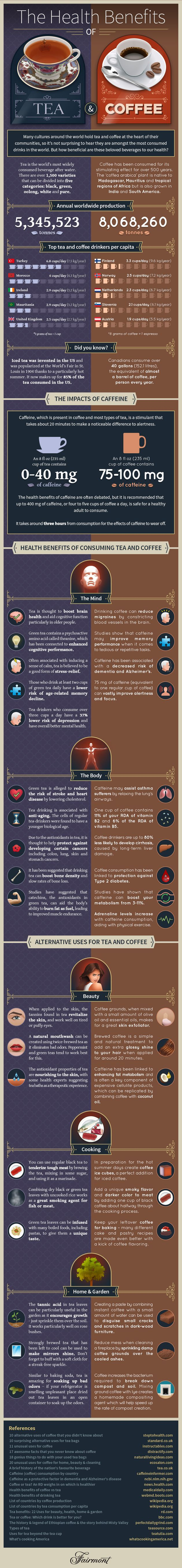 A Look At The Health Benefits Of Both Tea And