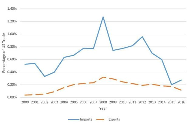 Proportion of US trade coming from the affected countries, by year. Source: Analysis of data from the...