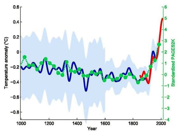 Many have tried to discredit this graph. All were either a) proven wrong or b) proven wrong and found...