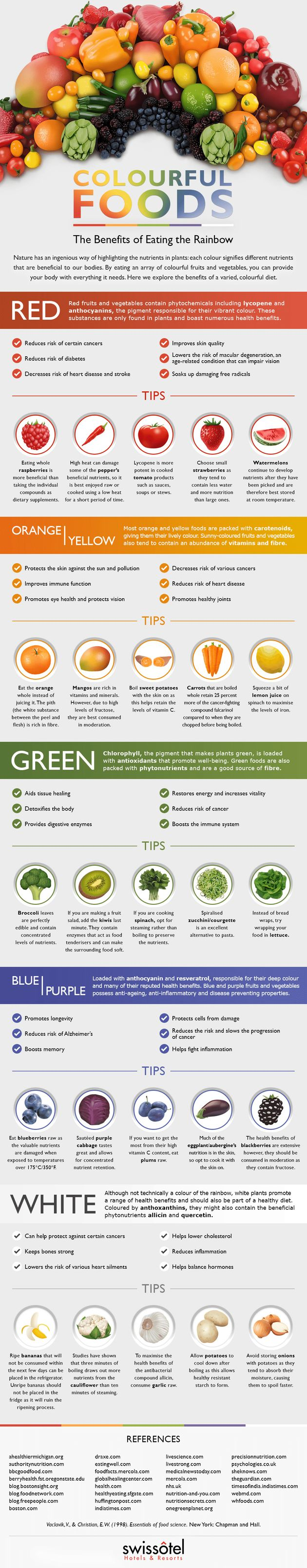 What Eating Different Coloured Foods Does For Your