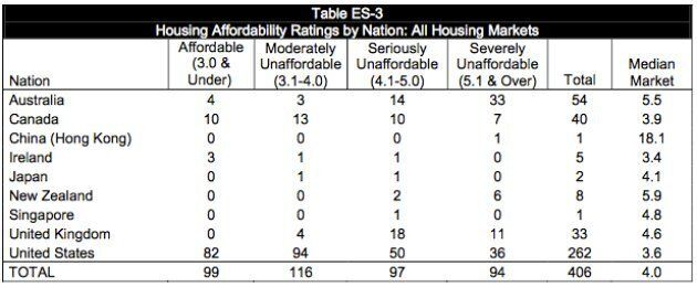 Housing Affordability Ratings by