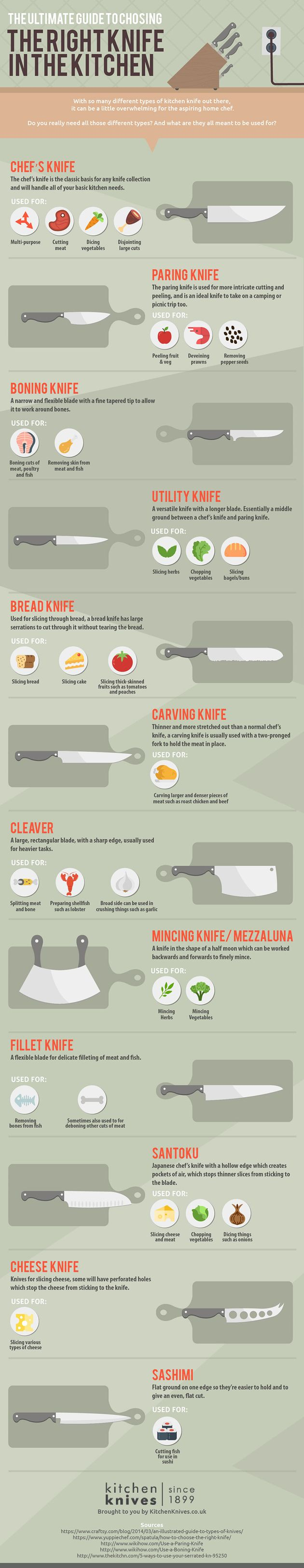 Which Knife Is Best To Use When Cutting Various
