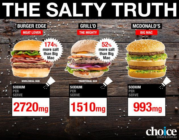 The suggested dietary target (SDT) recommends limiting sodium to 1600mg per day to maintain a healthy...