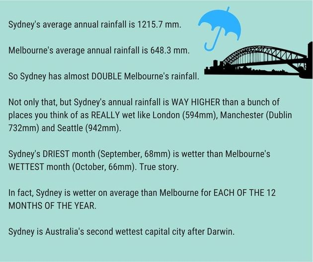 The Current Sydney Weather Forecast Will Make Every Melburnian