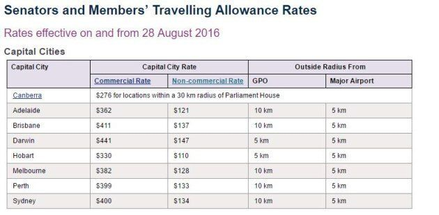 Travel allowance rates for federal