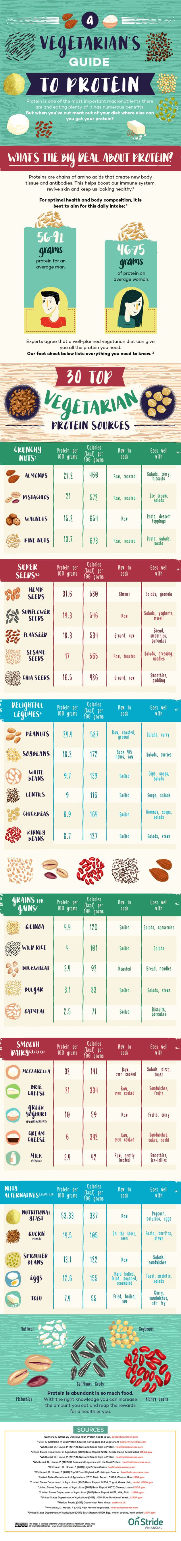 Here's An Easy Guide To Vegetarian