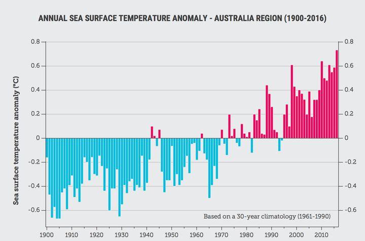 Long-term warming trend of ocean temperatures in the Australian region since 1900.