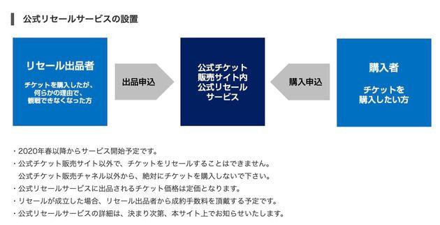 TOKYO2020公式サイト「チケットのルール」