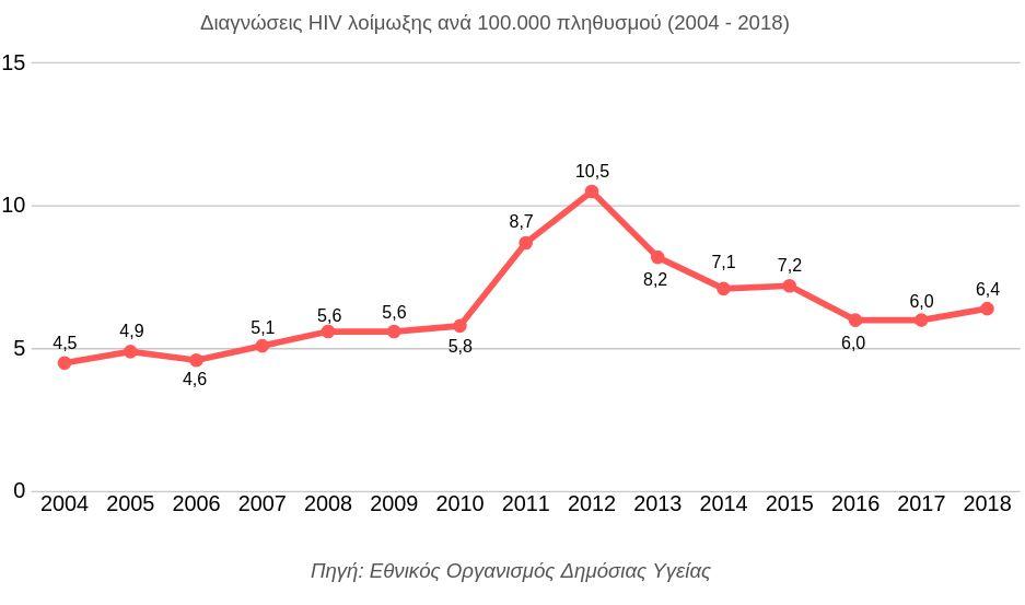 Γκέι Dating για τον HIV θετικό