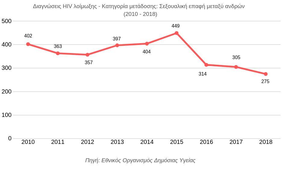 HIV θετικά πρόσωπα που χρονολογούνται