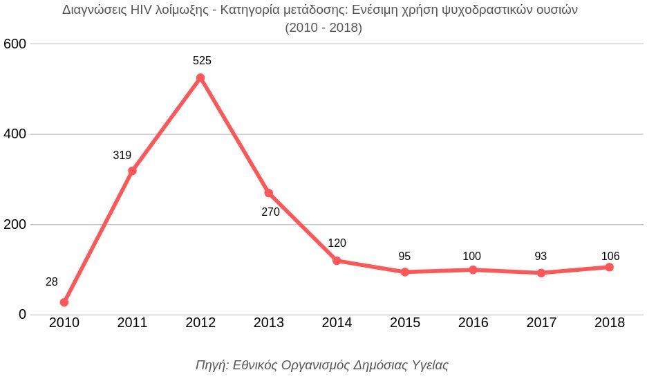 Η επιδημία του HIV στην Ελλάδα και ο αντιθετικός σύνδεσμος