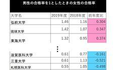 東京医大不正入試で2019年の女子合格者が急増?⇒この噂デマでした(全国調査の結果)