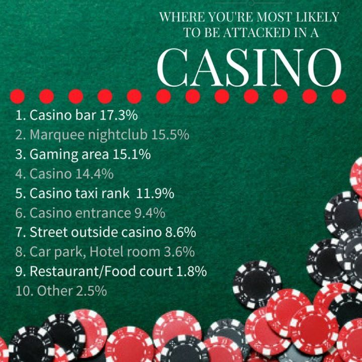 Total assaults at The Star casino, Sydney, January 2012 to June 2016.