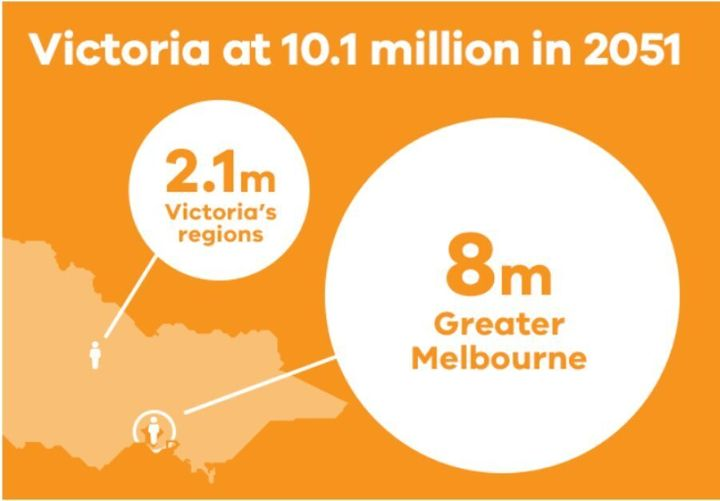 Victoria is set to be the most populous Australian state by 2051.