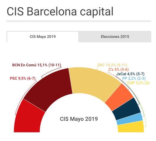 El PSOE ganaría las autonómicas en todas las comunidades menos en Cantabria, según el