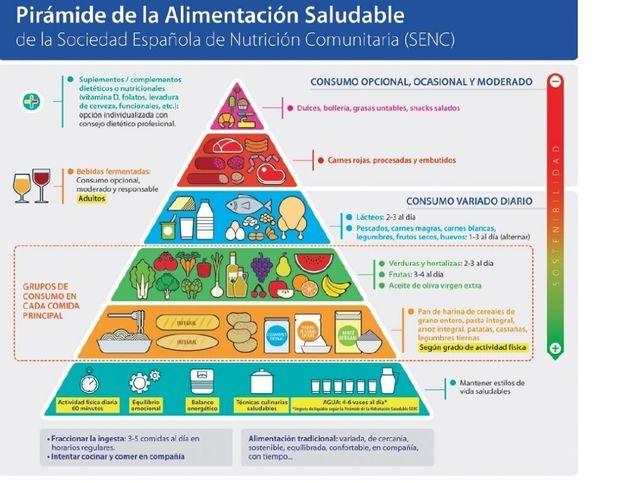 Imagen de la Sociedad Española de Nutrición Comunitaria