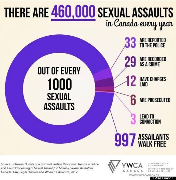 460,000 Sexual Assaults In Canada Every Year: YWCA