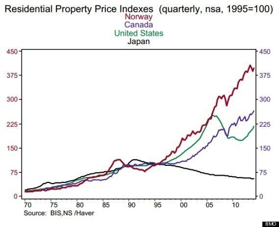 Think Canada Has A Housing Bubble? Take A Look At This