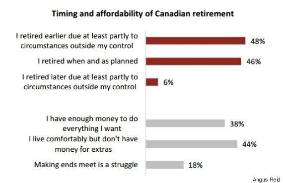 Half Of Canadians Forced Into Retirement; Union Members, Public Sector Workers Better